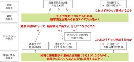 戦略マップ研修2