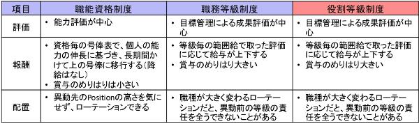 各制度の主な特徴2