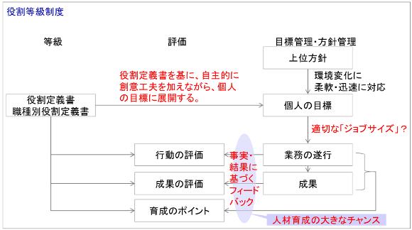 役割等級制度1