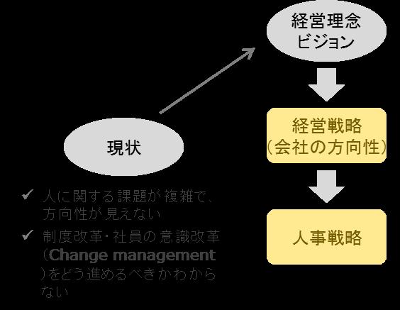 人事戦略策定1