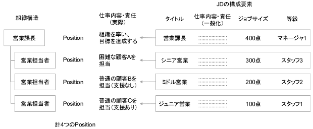 組織構造・PositionとJD